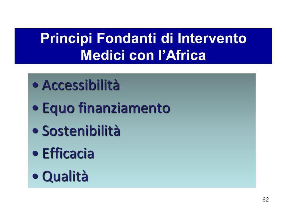 Principi Fondanti di Intervento Medici con lAfrica AccessibilitàAccessibilità Equo finanziamentoEquo finanziamento SostenibilitàSostenibilità Efficaci