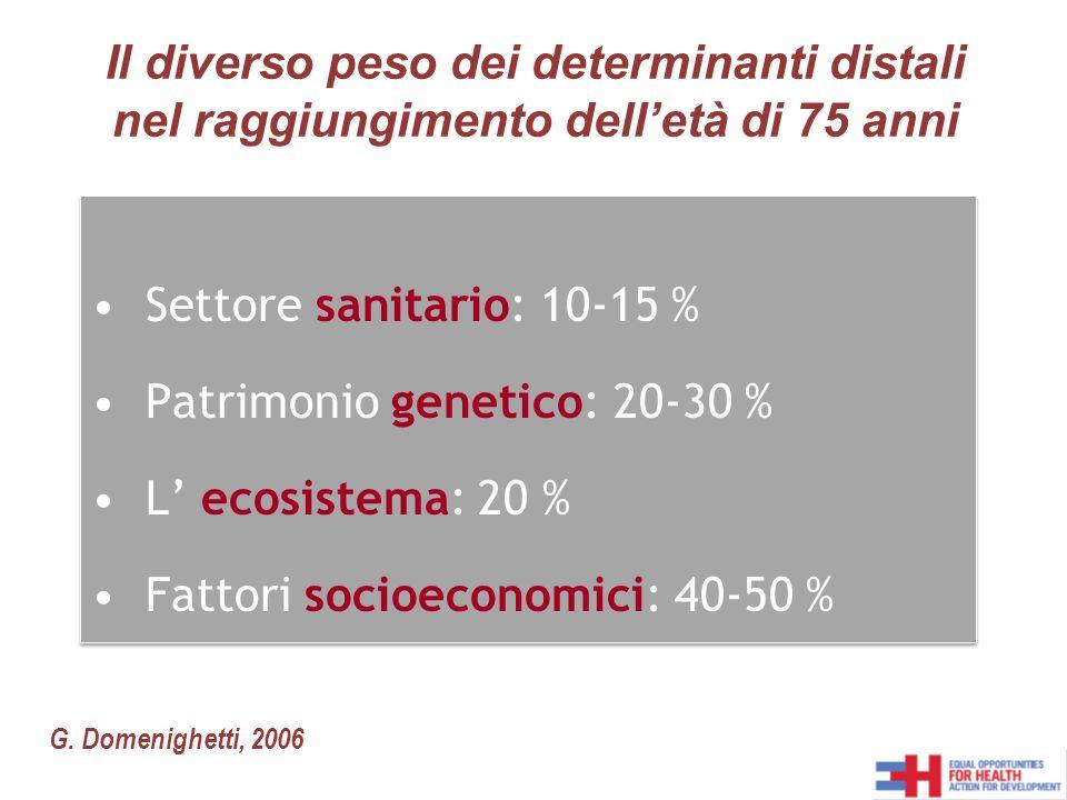 Settore sanitario: 10-15 % Patrimonio genetico: 20-30 % L ecosistema: 20 % Fattori socioeconomici: 40-50 % Settore sanitario: 10-15 % Patrimonio genetico: 20-30 % L ecosistema: 20 % Fattori socioeconomici: 40-50 % Il diverso peso dei determinanti distali nel raggiungimento delletà di 75 anni G.
