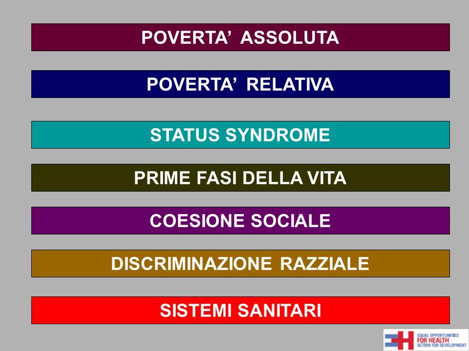 POVERTA ASSOLUTA POVERTA RELATIVA STATUS SYNDROME PRIME FASI DELLA VITA COESIONE SOCIALE SISTEMI SANITARI DISCRIMINAZIONE RAZZIALE