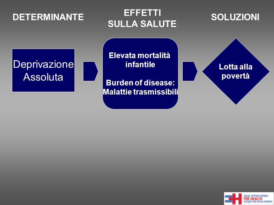 Deprivazione Assoluta DETERMINANTE EFFETTI SULLA SALUTE SOLUZIONI Elevata mortalità infantile Burden of disease: Malattie trasmissibili Lotta alla povertà