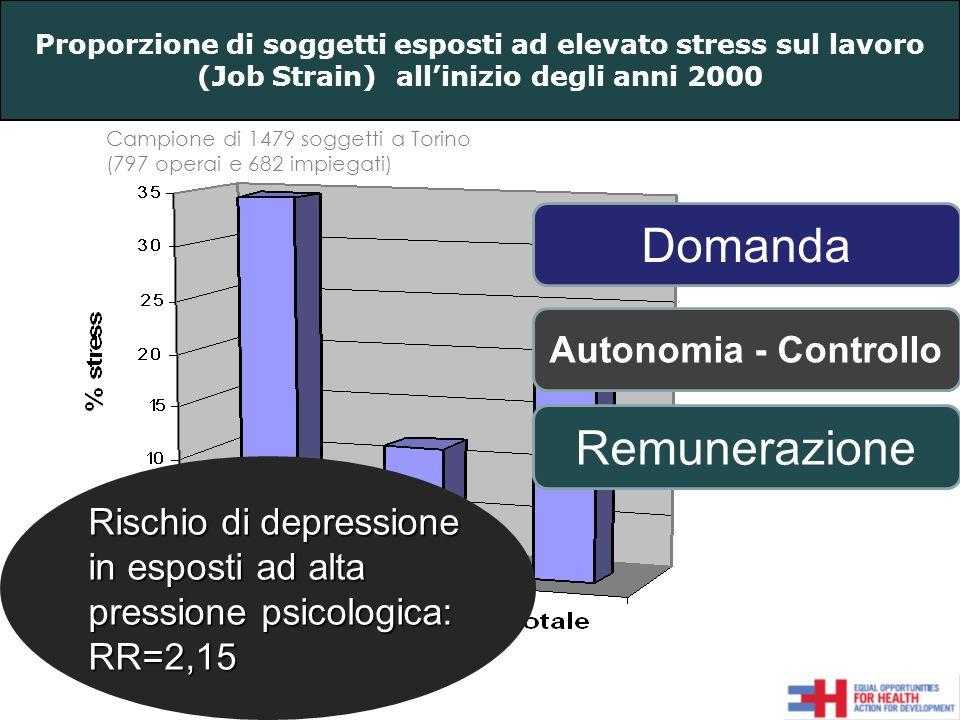 Campione di 1479 soggetti a Torino (797 operai e 682 impiegati) Proporzione di soggetti esposti ad elevato stress sul lavoro (Job Strain) allinizio degli anni 2000 Rischio di depressione in esposti ad alta pressione psicologica: RR=2,15 Domanda Autonomia - Controllo Remunerazione