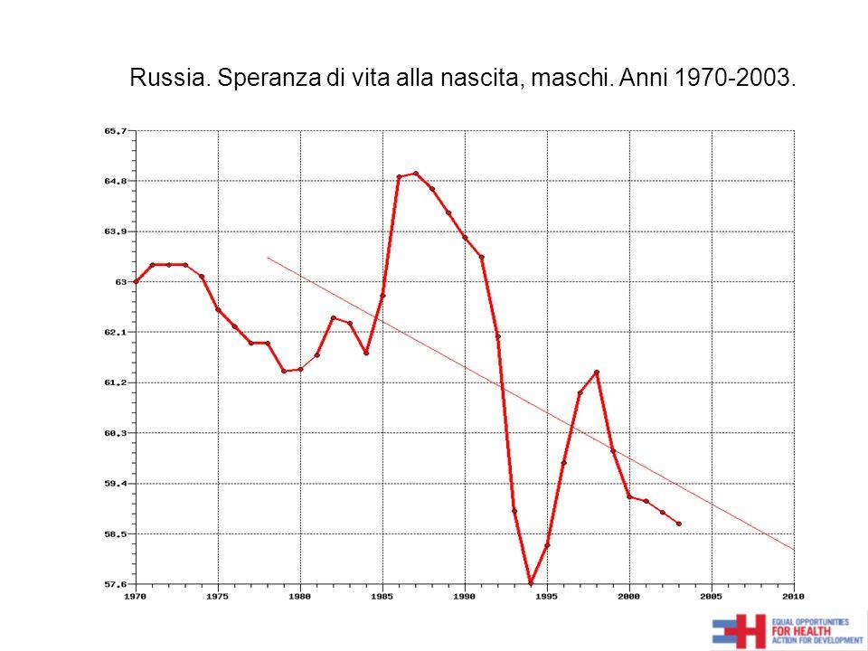 Russia. Speranza di vita alla nascita, maschi. Anni 1970-2003.