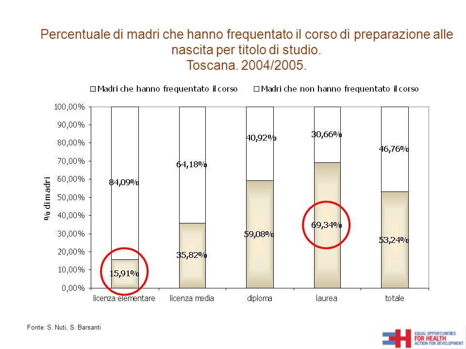 Percentuale di madri che hanno frequentato il corso di preparazione alle nascita per titolo di studio. Toscana. 2004/2005. Fonte: S. Nuti, S. Barsanti