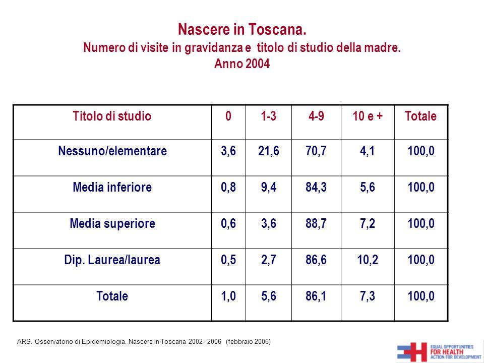 Nascere in Toscana. Numero di visite in gravidanza e titolo di studio della madre. Anno 2004 Titolo di studio01-34-910 e +Totale Nessuno/elementare3,6