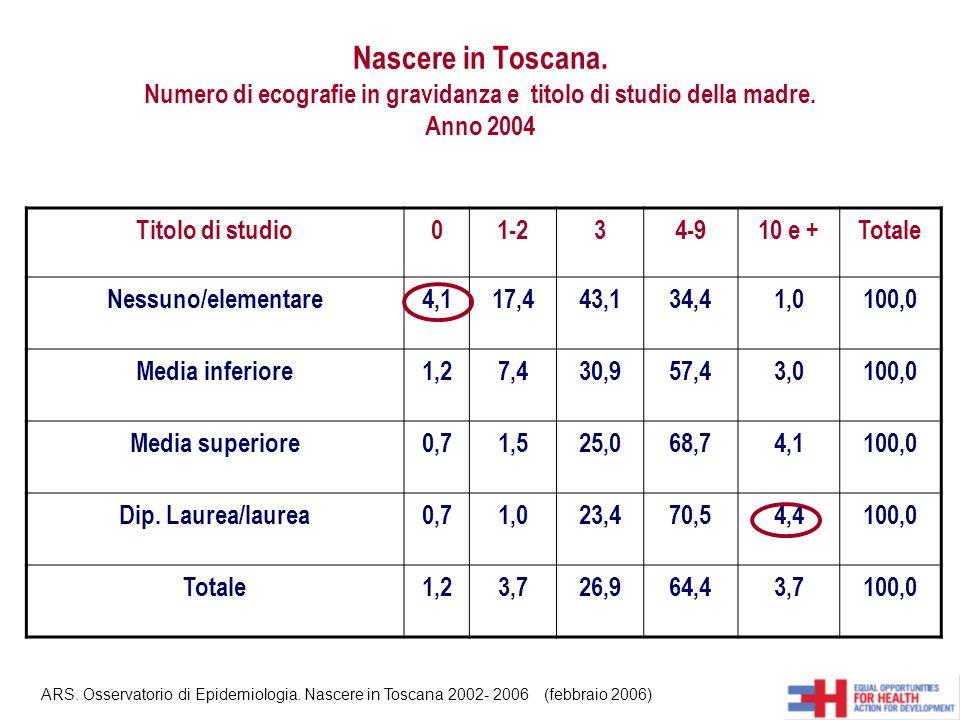 Nascere in Toscana. Numero di ecografie in gravidanza e titolo di studio della madre. Anno 2004 Titolo di studio01-234-910 e +Totale Nessuno/elementar