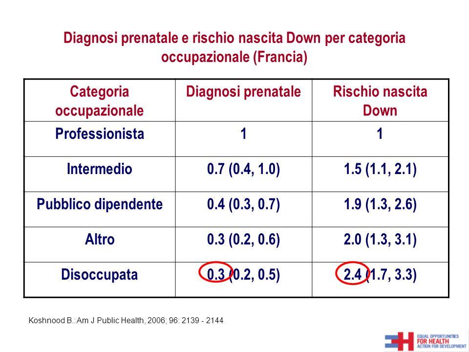 Diagnosi prenatale e rischio nascita Down per categoria occupazionale (Francia) Categoria occupazionale Diagnosi prenataleRischio nascita Down Professionista11 Intermedio0.7 (0.4, 1.0)1.5 (1.1, 2.1) Pubblico dipendente0.4 (0.3, 0.7)1.9 (1.3, 2.6) Altro0.3 (0.2, 0.6)2.0 (1.3, 3.1) Disoccupata0.3 (0.2, 0.5)2.4 (1.7, 3.3) Koshnood B.: Am J Public Health, 2006; 96: 2139 - 2144