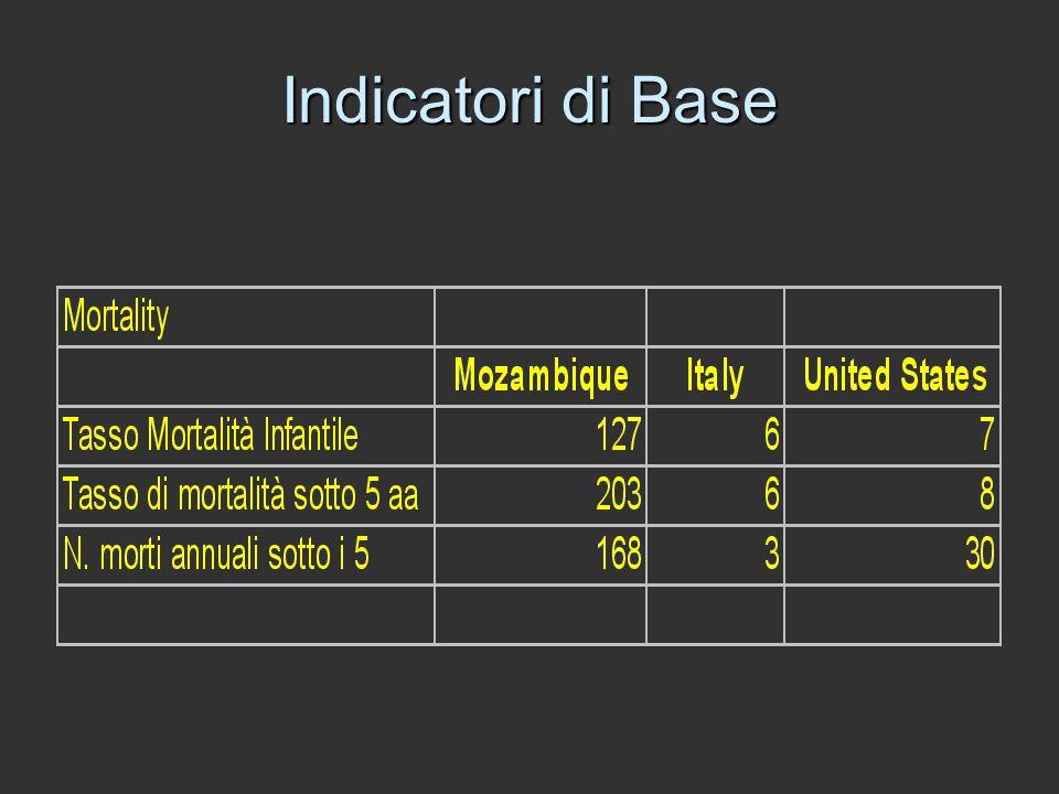 Indicatori di Base