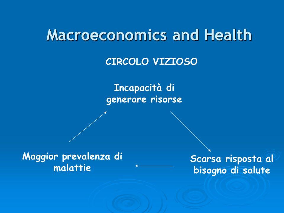 Macroeconomics and Health CIRCOLO VIZIOSO Incapacità di generare risorse Scarsa risposta al bisogno di salute Maggior prevalenza di malattie