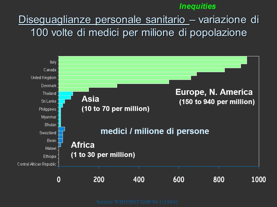 Inequities medici / milione di persone Europe, N. America (150 to 940 per million) Asia (10 to 70 per million) Africa (1 to 30 per million) Diseguagli