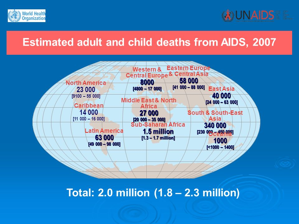Estimated adult and child deaths from AIDS, 2007 Western & Central Europe8000 [4800 – 17 000] Middle East & North Africa 27 000 [20 000 – 35 000] Sub-