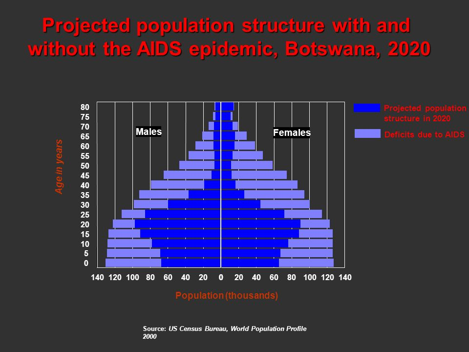Projected population structure with and without the AIDS epidemic, Botswana, 2020 80 75 70 65 60 55 50 45 40 35 30 25 20 15 10 5 0 0204060801001201400