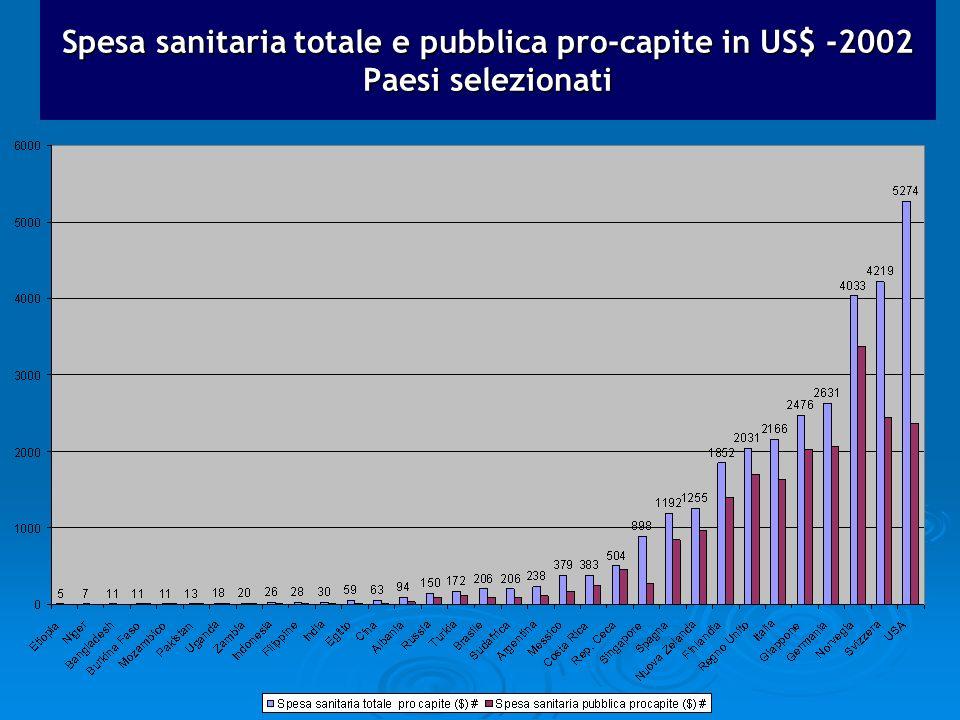 Spesa sanitaria totale e pubblica pro-capite in US$ -2002 Paesi selezionati