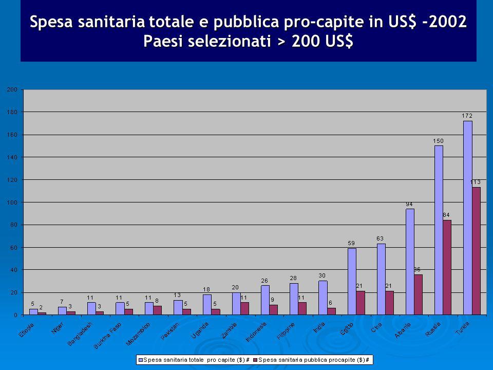 Spesa sanitaria totale e pubblica pro-capite in US$ -2002 Paesi selezionati > 200 US$