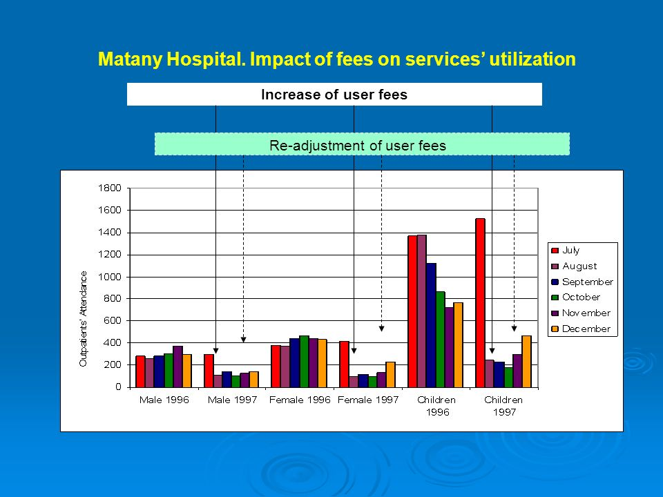 Matany Hospital. Impact of fees on services utilization Increase of user fees Re-adjustment of user fees