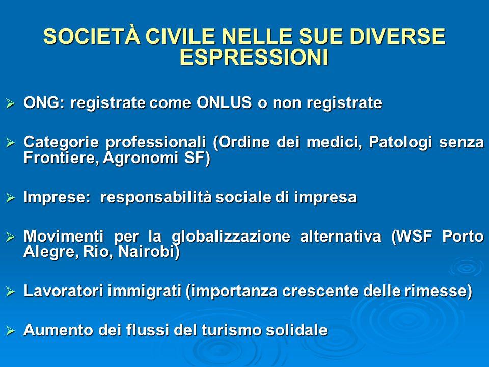 SOCIETÀ CIVILE NELLE SUE DIVERSE ESPRESSIONI ONG: registrate come ONLUS o non registrate ONG: registrate come ONLUS o non registrate Categorie profess
