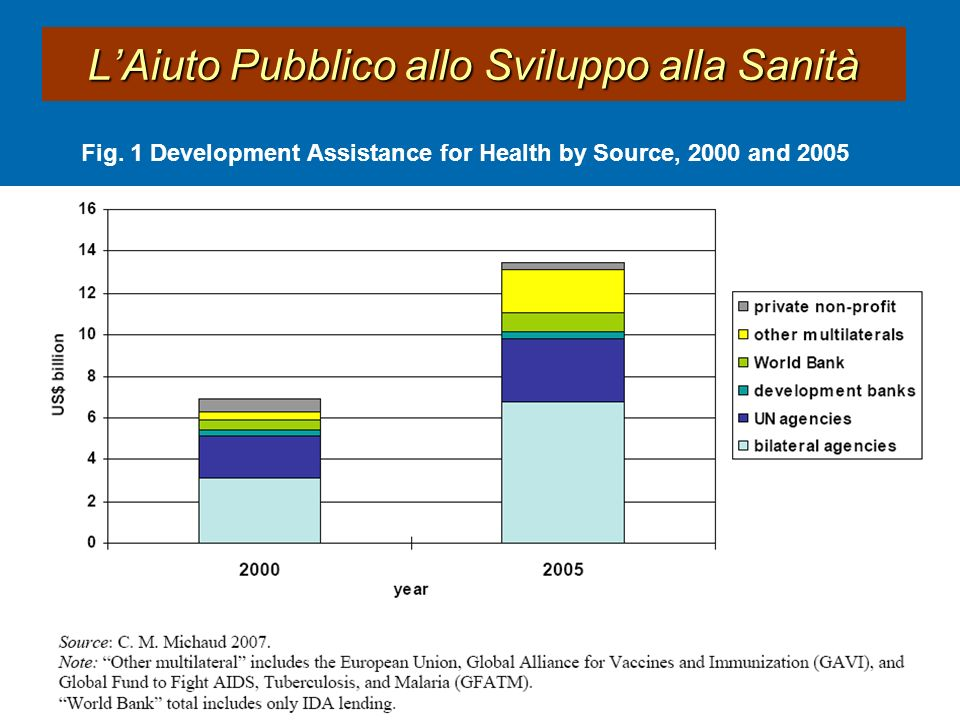 Fig. 1 Development Assistance for Health by Source, 2000 and 2005 Fig. 1 Development Assistance for Health by Source, 2000 and 2005 LAiuto Pubblico al