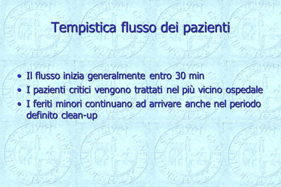 Tempistica flusso dei pazienti Il flusso inizia generalmente entro 30 minIl flusso inizia generalmente entro 30 min I pazienti critici vengono trattat