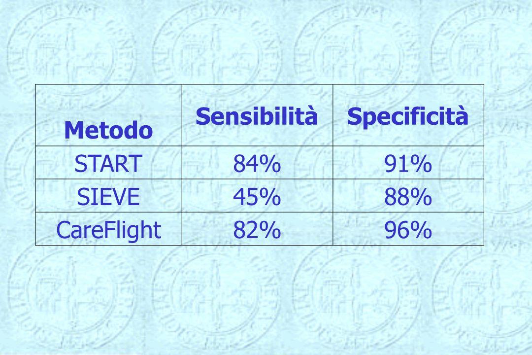 Metodo SensibilitàSpecificità START84%91% SIEVE45%88% CareFlight82%96%