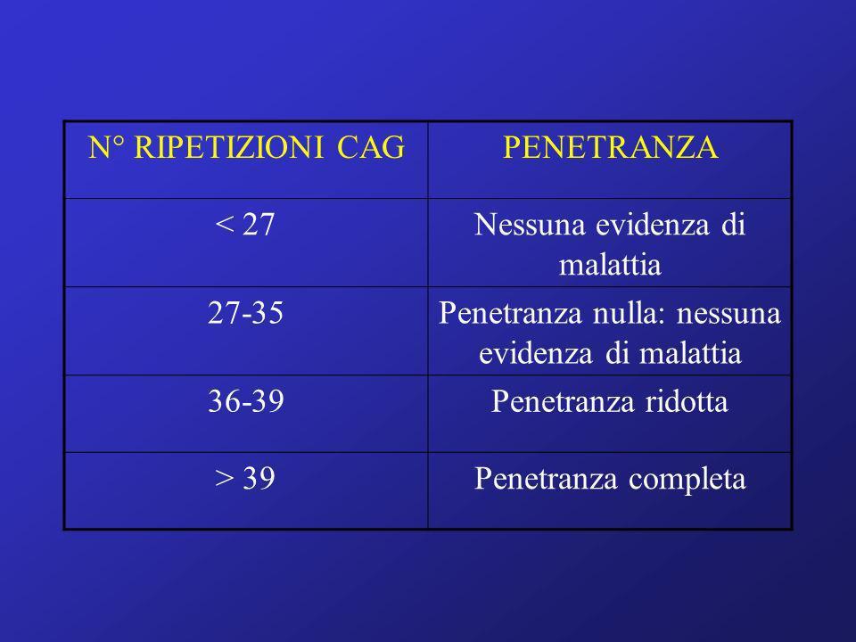 N° RIPETIZIONI CAGPENETRANZA < 27Nessuna evidenza di malattia 27-35Penetranza nulla: nessuna evidenza di malattia 36-39Penetranza ridotta > 39Penetran
