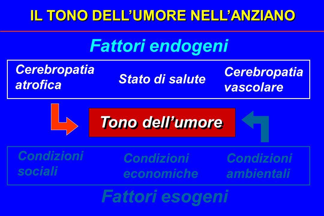 IL TONO DELLUMORE NELLANZIANO Fattori endogeni Fattori esogeni Tono dellumore Cerebropatia atrofica Cerebropatia vascolare Condizioni ambientali Stato