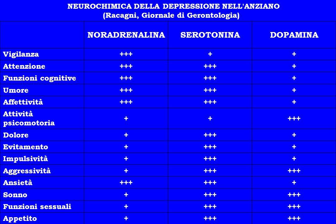 NEUROCHIMICA DELLA DEPRESSIONE NELL'ANZIANO (Racagni, Giornale di Gerontologia) NORADRENALINASEROTONINADOPAMINA Vigilanza+++++ Attenzione+++ + Funzion