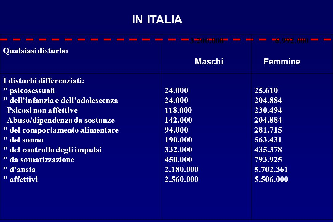 Qualsiasi disturbo 3.200.0006.992.000 I disturbi differenziati: