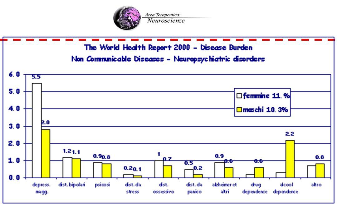 TABELLA: PREVALENZA DELLA DEPRESSIONE NELL ANZIANO (The Psychiatric Clinics of North America 1998;21:941) SETTING PREVALENZA (%) A DOMICILIO1-4 MALATI A DOMICILIO7-36 RICOVERATI15-43 IN STRUTTURA42-51
