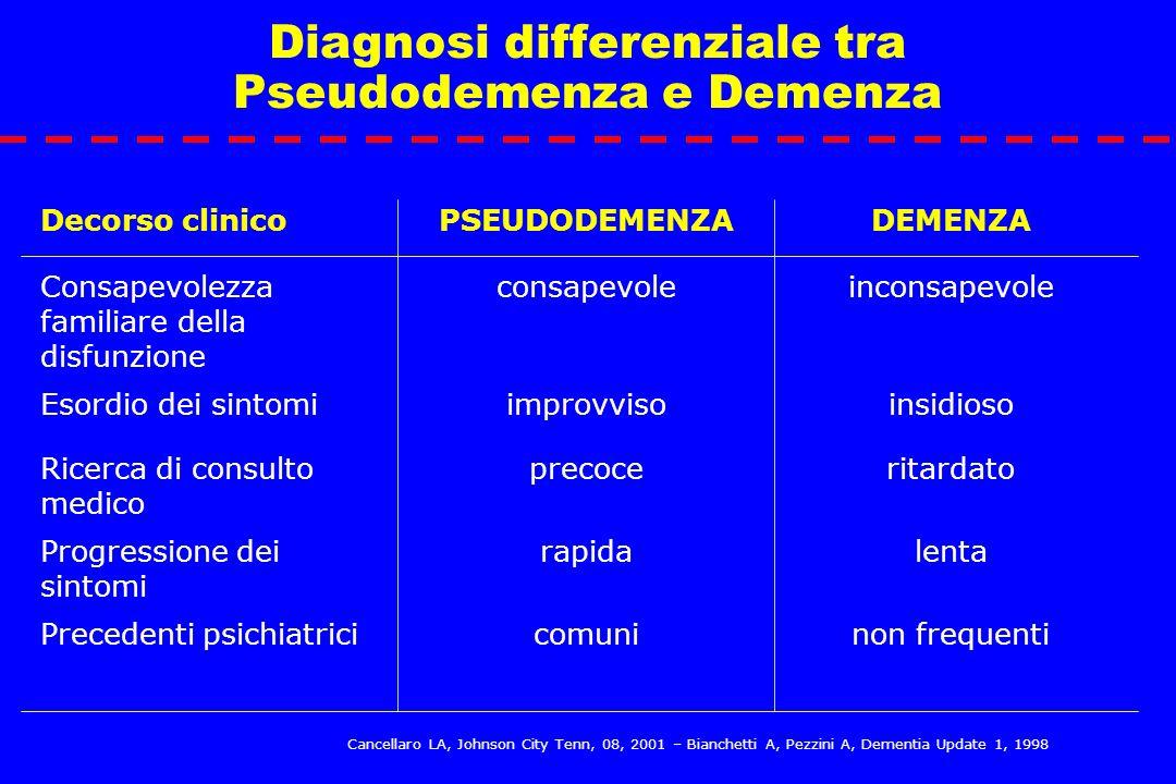 Diagnosi differenziale tra Pseudodemenza e Demenza Decorso clinicoPSEUDODEMENZADEMENZA Consapevolezza familiare della disfunzione consapevoleinconsape
