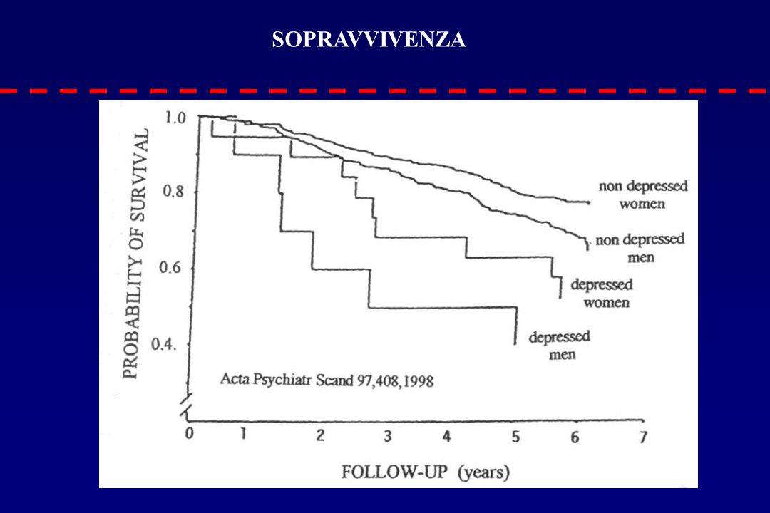 SOPRAVVIVENZA IN UNA POPOLAZIONE DEPRESSA CON ETA' >65 ANNI Solitamente l'accuratezza diagnostica degli strumenti autosomministrati è SOPRAVVIVENZA