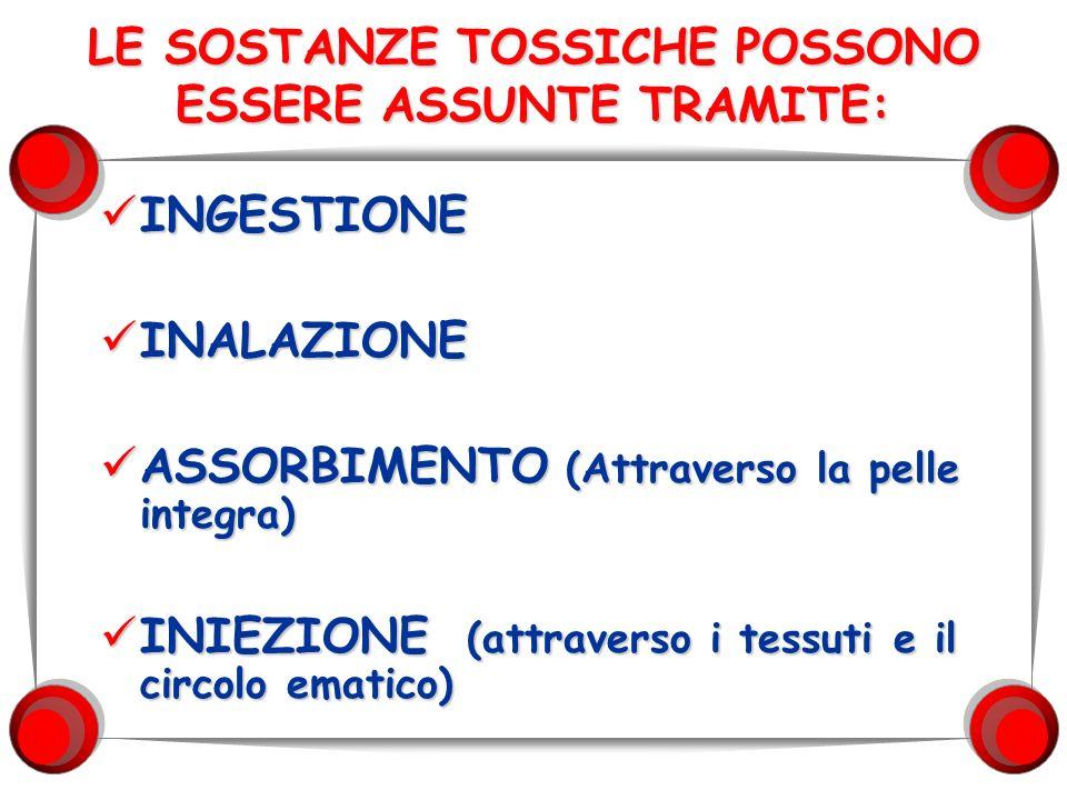 LE SOSTANZE TOSSICHE POSSONO ESSERE ASSUNTE TRAMITE: INGESTIONE INGESTIONE INALAZIONE INALAZIONE ASSORBIMENTO (Attraverso la pelle integra) ASSORBIMEN