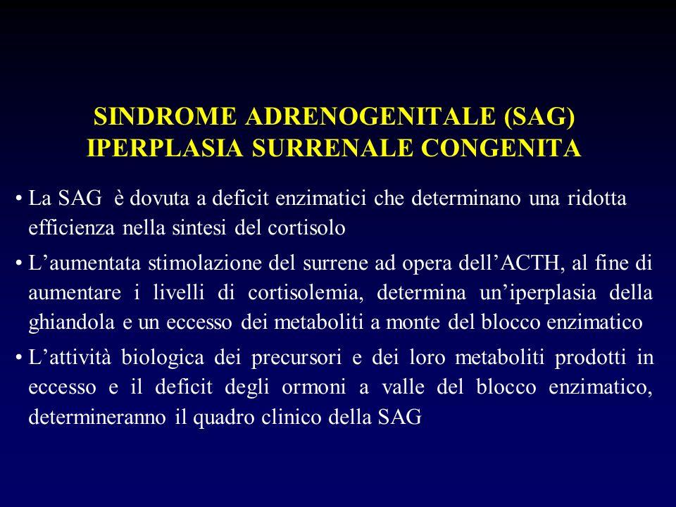La SAG è dovuta a deficit enzimatici che determinano una ridotta efficienza nella sintesi del cortisolo Laumentata stimolazione del surrene ad opera d