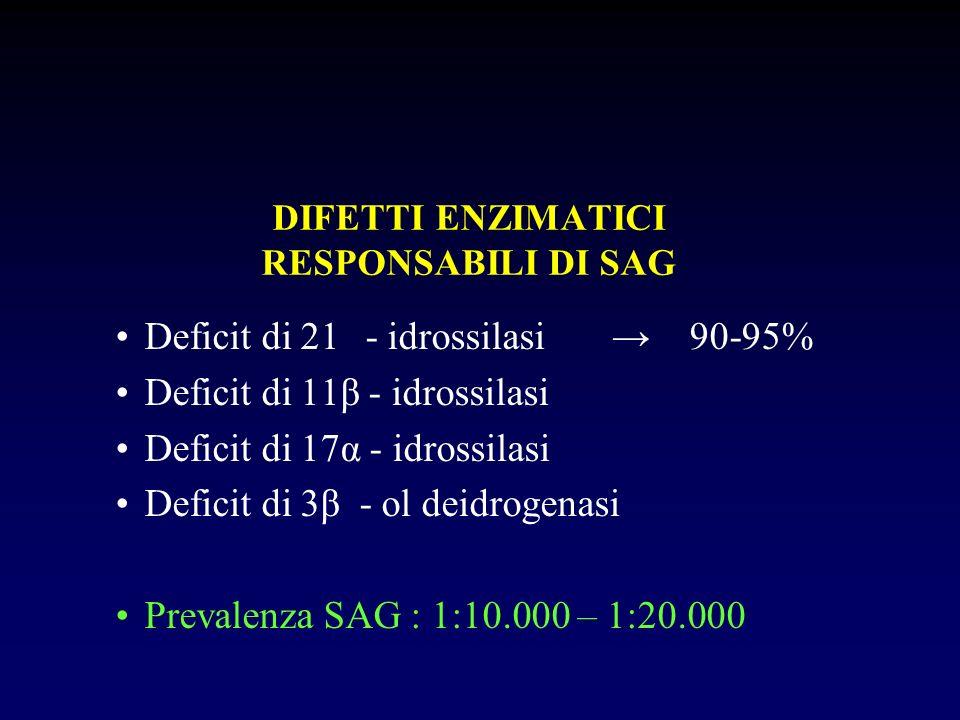 DIFETTI ENZIMATICI RESPONSABILI DI SAG Deficit di 21- idrossilasi 90-95% Deficit di 11β - idrossilasi Deficit di 17α - idrossilasi Deficit di 3β - ol