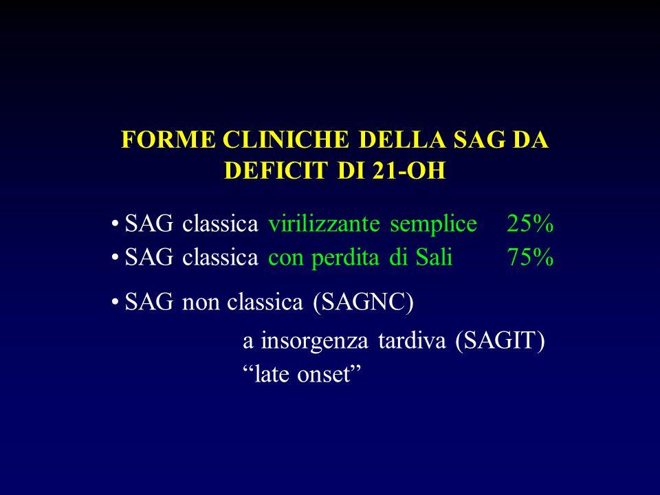 FORME CLINICHE DELLA SAG DA DEFICIT DI 21-OH SAG classica virilizzante semplice25% SAG classica con perdita di Sali75% SAG non classica (SAGNC) a inso
