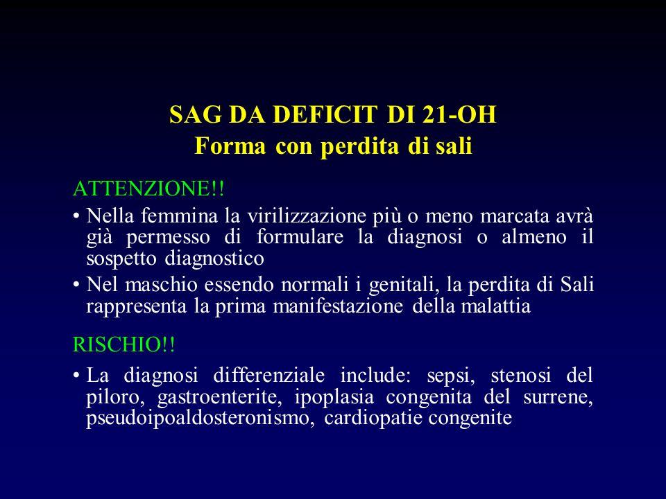 SAG DA DEFICIT DI 21-OH SOSPETTO DIAGNOSTICO Genitali ambigui Macrogenitosomia Sintomi e segni di perdita di sali ESAMI DIAGNOSTICI 17-OH progesterone (), testosterone () Na (), K (), PRA () CONFERMA DIAGNOSI Studio molecolare gene CYP21 Mutazioni responsabili circa 50