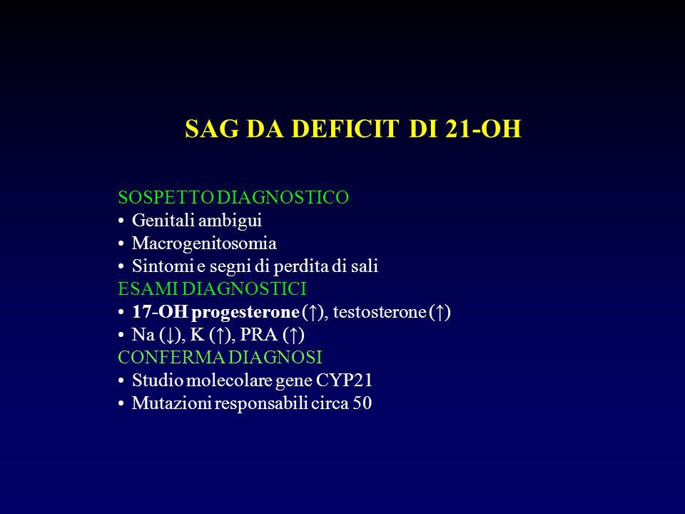 SAG DA DEFICIT DI 21-OH SOSPETTO DIAGNOSTICO Genitali ambigui Macrogenitosomia Sintomi e segni di perdita di sali ESAMI DIAGNOSTICI 17-OH progesterone