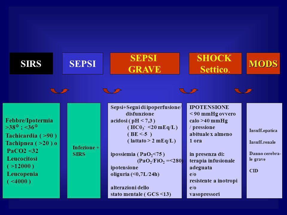 SEPSISIRS SEPSI GRAVE Febbre/Ipotermia >38° ; <36° Tachicardia ( >90 ) Tachipnea ( >20 ) o PaCO2 <32 Leucocitosi ( >12000 ) Leucopenia ( <4000 ) Infezione + SIRS SHOCK Settico.