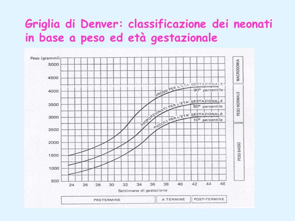 Griglia di Denver: classificazione dei neonati in base a peso ed età gestazionale
