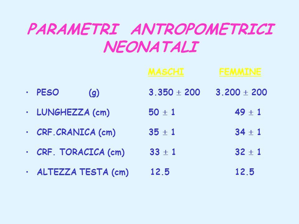 PARAMETRI ANTROPOMETRICI NEONATALI MASCHI FEMMINE PESO (g) 3.350 200 3.200 200 LUNGHEZZA (cm) 50 1 49 1 CRF.CRANICA (cm) 35 1 34 1 CRF. TORACICA (cm)