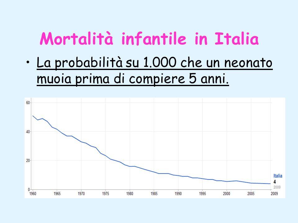 Mortalità infantile in Italia La probabilità su 1.000 che un neonato muoia prima di compiere 5 anni.