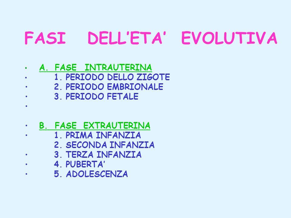 FASI DELLETA EVOLUTIVA A. FASE INTRAUTERINA 1. PERIODO DELLO ZIGOTE 2. PERIODO EMBRIONALE 3. PERIODO FETALE B. FASE EXTRAUTERINA 1. PRIMA INFANZIA 2.