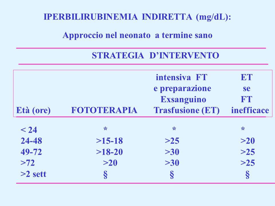 IPERBILIRUBINEMIA INDIRETTA (mg/dL): Approccio nel neonato a termine sano STRATEGIA DINTERVENTO intensiva FT ET e preparazione se Exsanguino FT Età (o