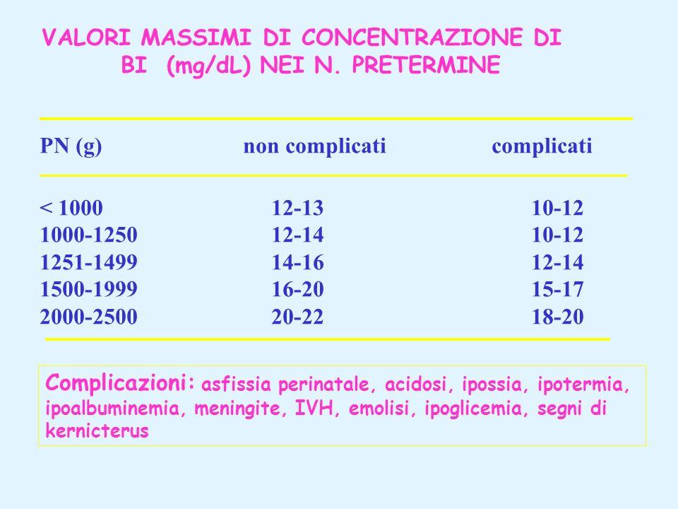 VALORI MASSIMI DI CONCENTRAZIONE DI BI (mg/dL) NEI N. PRETERMINE PN (g)non complicati complicati < 1000 12-13 10-12 1000-1250 12-14 10-12 1251-1499 14