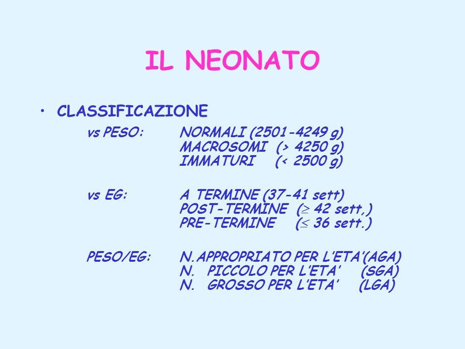 IL NEONATO CLASSIFICAZIONE vs PESO: NORMALI (2501-4249 g) MACROSOMI (> 4250 g) IMMATURI (< 2500 g) vs EG: A TERMINE (37-41 sett) POST-TERMINE ( 42 set