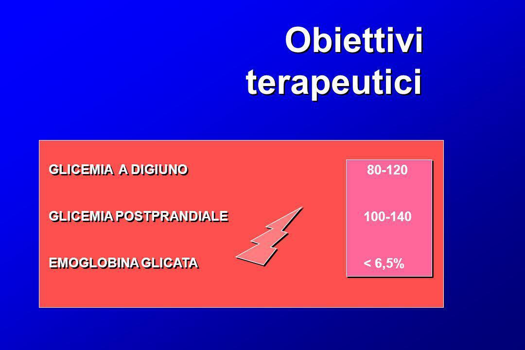 Obiettivi terapeutici Obiettivi terapeutici GLICEMIA A DIGIUNO GLICEMIA POSTPRANDIALE EMOGLOBINA GLICATA GLICEMIA A DIGIUNO GLICEMIA POSTPRANDIALE EMO
