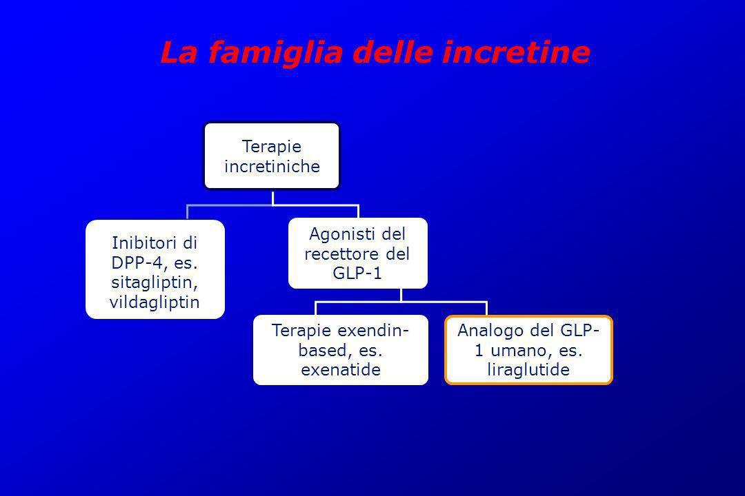 La famiglia delle incretine Analogo del GLP- 1 umano, es. liraglutide Terapie exendin- based, es. exenatide Agonisti del recettore del GLP-1 Inibitori