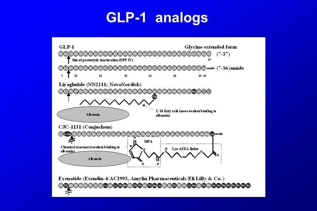 GLP-1 analogs