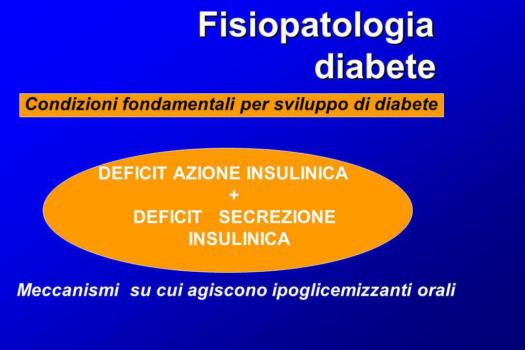 Fisiopatologia diabete Fisiopatologia diabete Condizioni fondamentali per sviluppo di diabete DEFICIT AZIONE INSULINICA + DEFICIT SECREZIONE INSULINIC