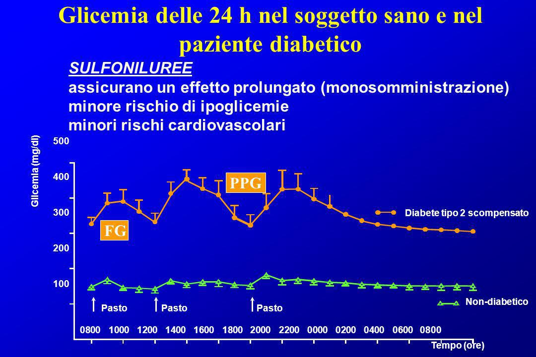Glicemia delle 24 h nel soggetto sano e nel paziente diabetico 500 400 300 200 100 0800100012001400160018002000220000000200040006000800 Diabete tipo 2
