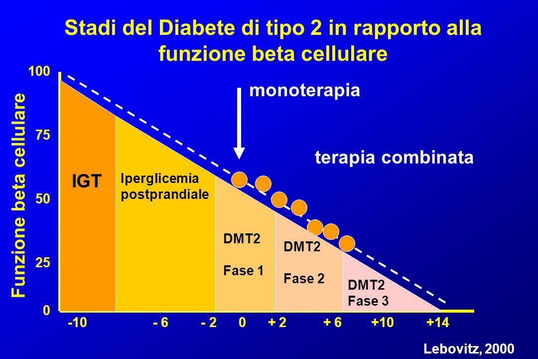 -10 - 6 - 2 0 + 2 + 6 +10 +14 100 75 50 25 0 Funzione beta cellulare Stadi del Diabete di tipo 2 in rapporto alla funzione beta cellulare Lebovitz, 20