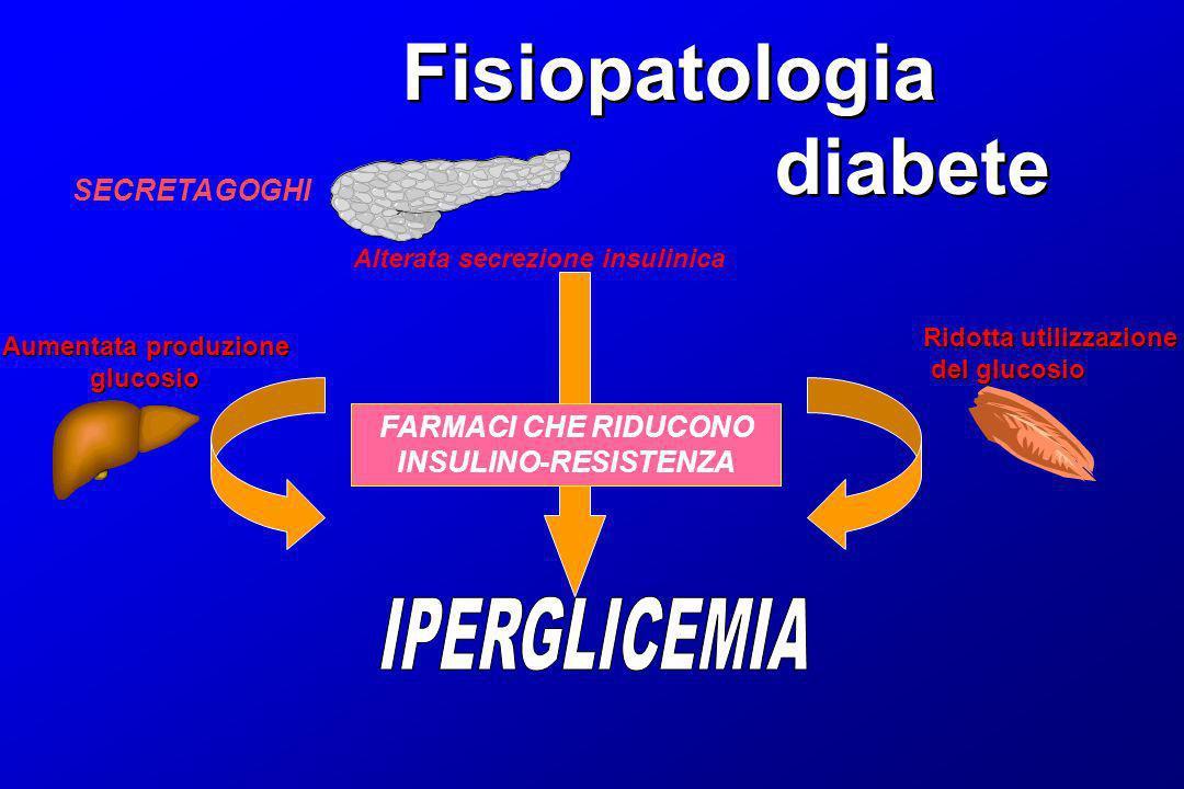 Iperglicemia a digiuno Fisiopatologia diabete Fisiopatologia diabete Legata soprattutto ad aumento produzione epatica di glucosio glucosio insulina Iperglicemia postprandiale glucosio Legata ad alterata soppressione Insulino-mediata) della produzione Epatica glucosio+ ridotta utilizzazione (insulinostimolata) del glucosio da Parte del muscolo.
